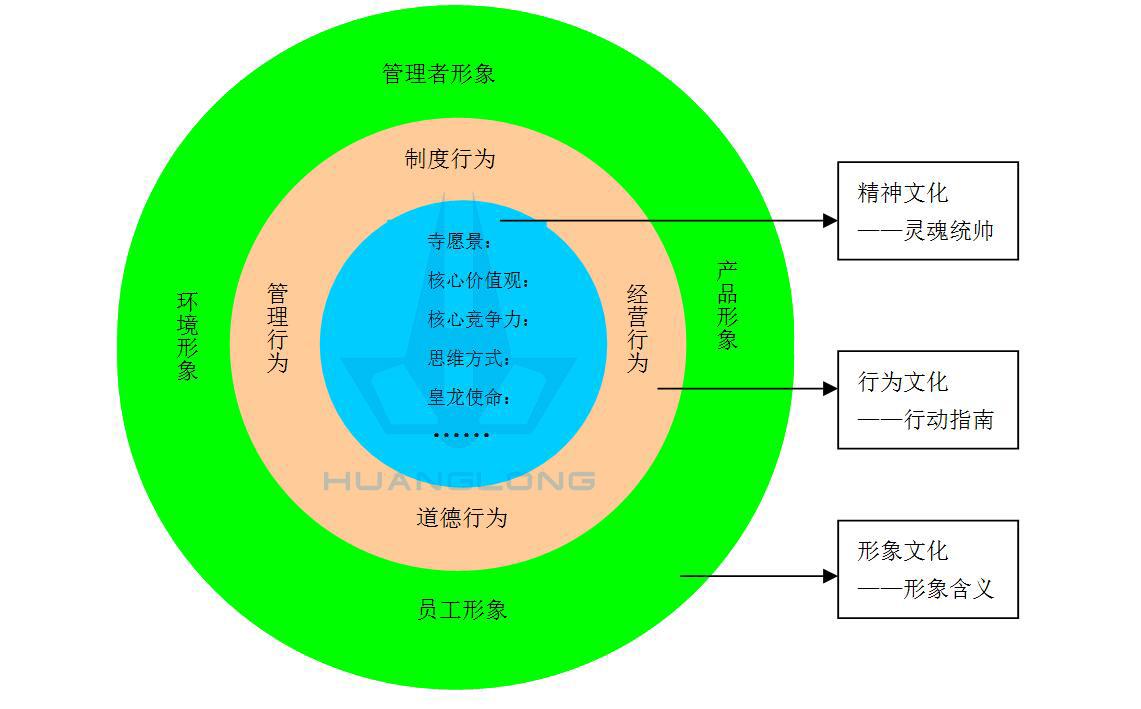 黄龙寺文化体系图.jpg